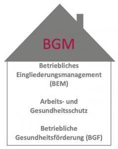 BGM-Haus
